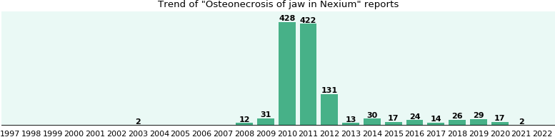 Could Nexium cause Osteonecrosis of jaw?