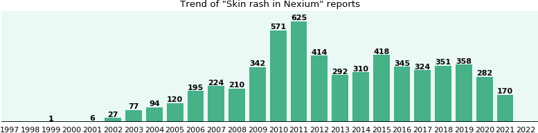 Could Nexium cause Skin rash?