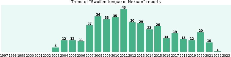 and nexium swelling