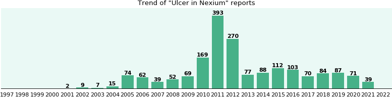 Could Nexium cause Ulcer?
