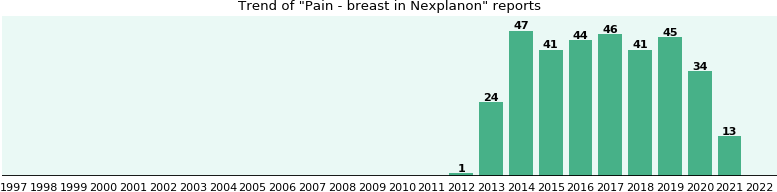 Could Nexplanon cause Pain - breast?