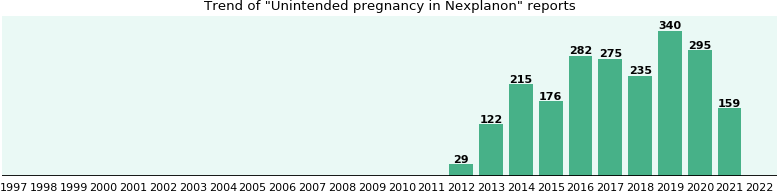 Could Nexplanon cause Unintended pregnancy?