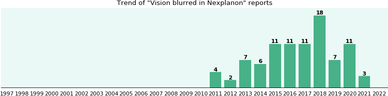 Could Nexplanon cause Vision blurred?