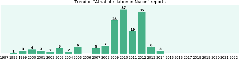 Could Niacin cause Atrial fibrillation?