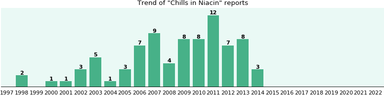 Could Niacin cause Chills?
