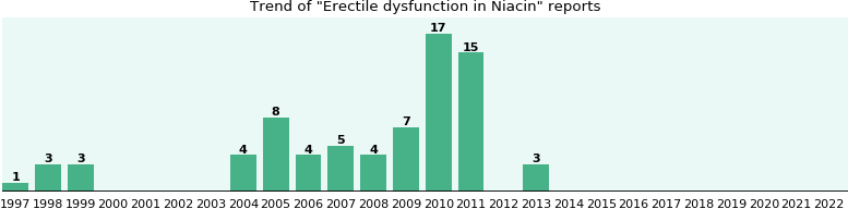 Could Niacin cause Erectile dysfunction?