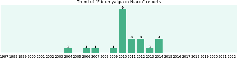 Could Niacin cause Fibromyalgia?