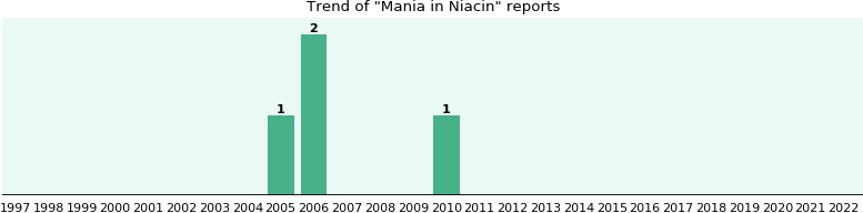 Could Niacin cause Mania?