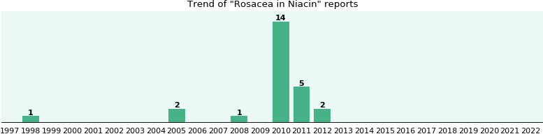 Could Niacin cause Rosacea?