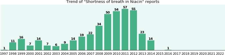 Could Niacin cause Shortness of breath?