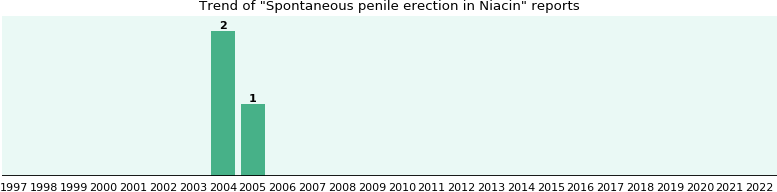 Could Niacin cause Spontaneous penile erection?
