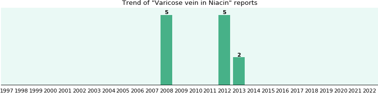 Could Niacin cause Varicose vein?