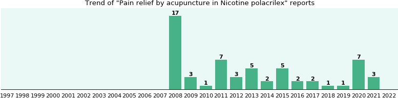 Could Nicotine polacrilex cause Pain relief by acupuncture?