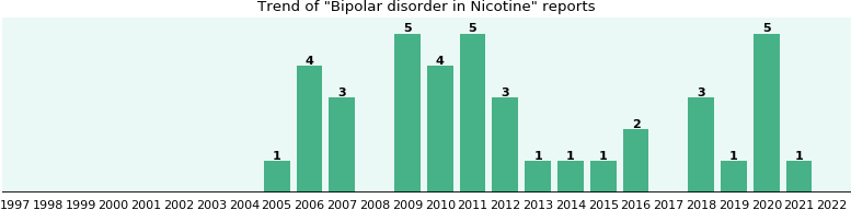 Could Nicotine cause Bipolar disorder?