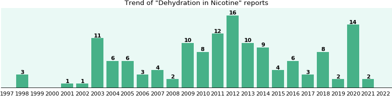 Could Nicotine cause Dehydration?