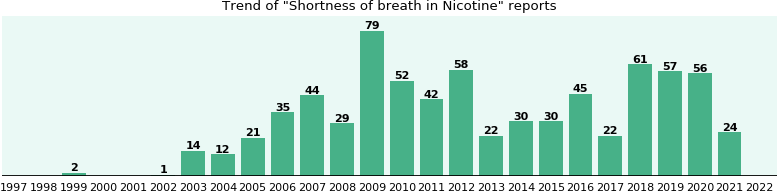 Could Nicotine cause Shortness of breath?