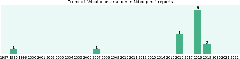 Could Nifedipine cause Alcohol interaction?