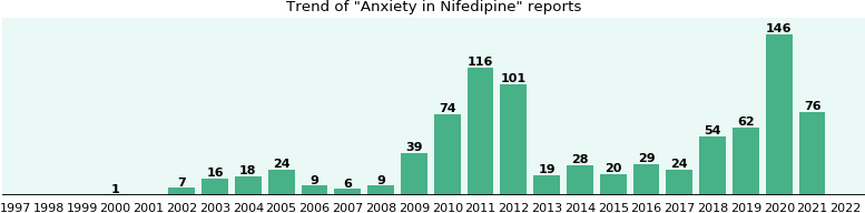 Could Nifedipine cause Anxiety?