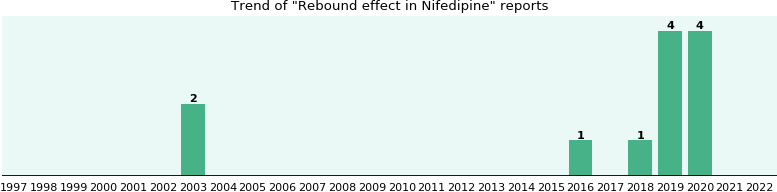 Could Nifedipine cause Rebound effect?