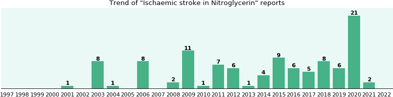 Could Nitroglycerin cause Ischaemic stroke?