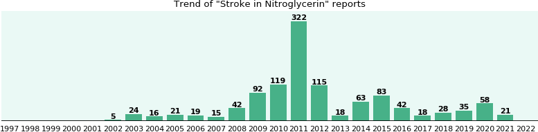 Could Nitroglycerin cause Stroke?