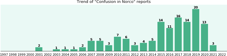 Could Norco cause Confusion?