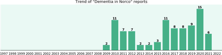 Could Norco cause Dementia?