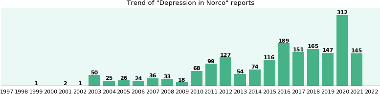 Could Norco cause Depression?