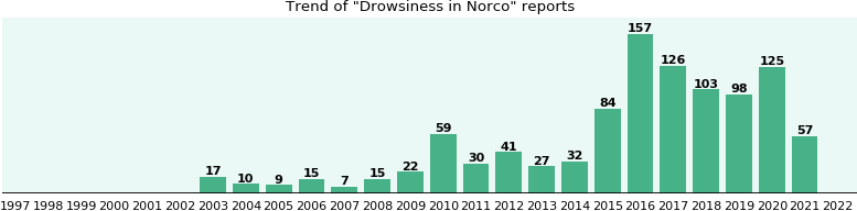 Could Norco cause Drowsiness?