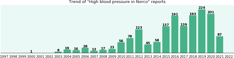 Could Norco cause High blood pressure?