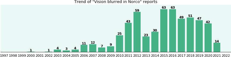 Could Norco cause Vision blurred?