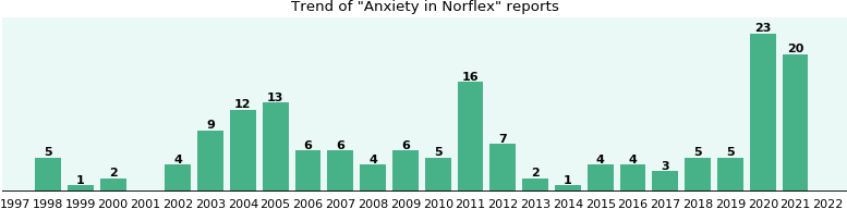 Could Norflex cause Anxiety?