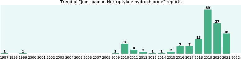 Nortriptyline Hydrochloride For Pain