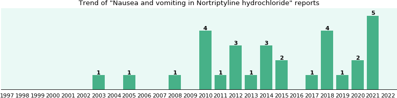 Could Nortriptyline hydrochloride cause Nausea and vomiting?