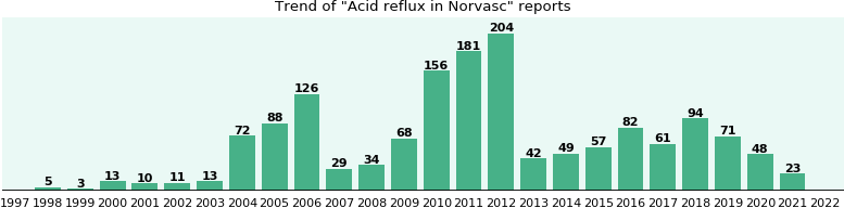 Could Norvasc cause Acid reflux?