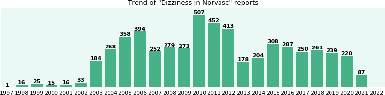 Could Norvasc cause Dizziness?