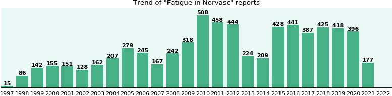 Could Norvasc cause Fatigue?