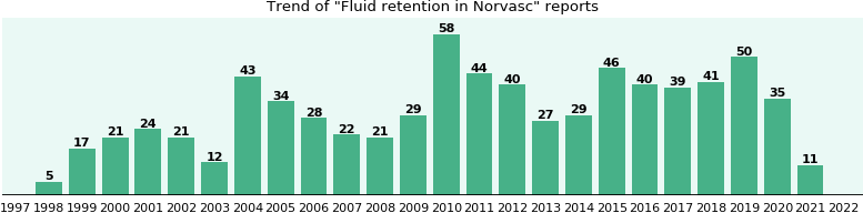 fluid retention and norvasc