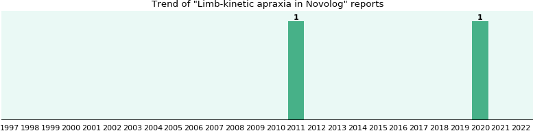 Could Novolog cause Limb-kinetic apraxia?