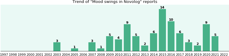 Could Novolog cause Mood swings?