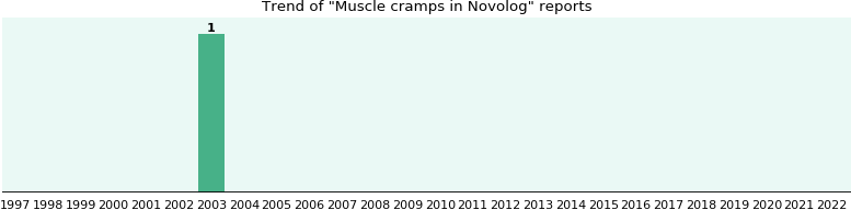 Could Novolog cause Muscle cramps?