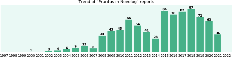 Could Novolog cause Pruritus?