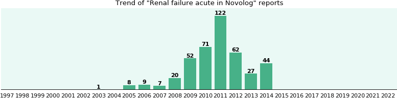 Could Novolog cause Renal failure acute?