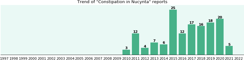 Could Nucynta cause Constipation?