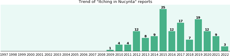 Could Nucynta cause Itching?