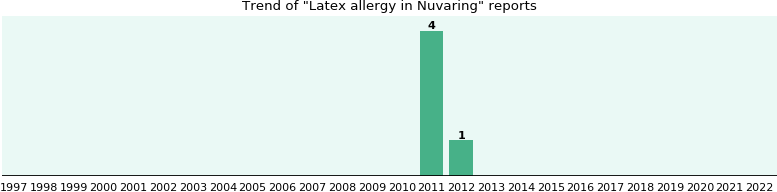 Nuvaring and Latex allergy, a phase IV clinical study of