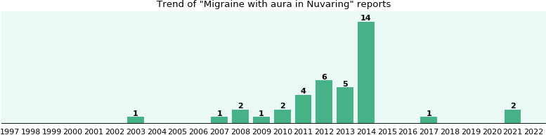 Could Nuvaring cause Migraine with aura?
