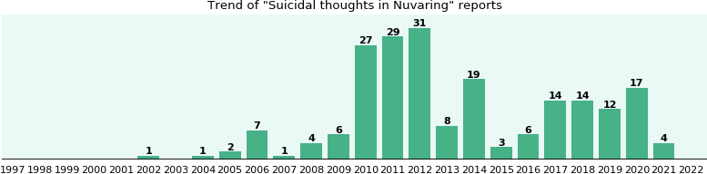 Could Nuvaring cause Suicidal thoughts?