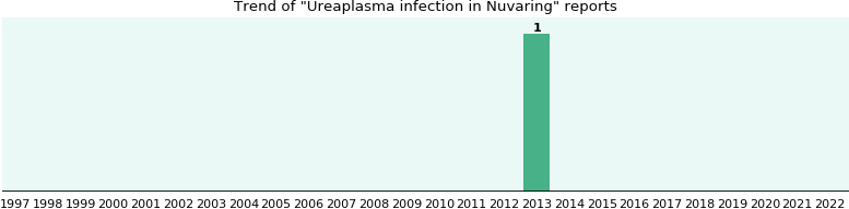 Could Nuvaring cause Ureaplasma infection?