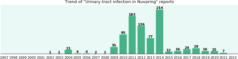 Could Nuvaring cause Urinary tract infection?